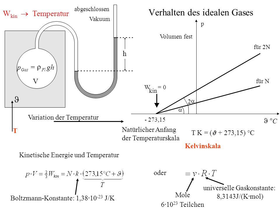 Kompressibilität von Gas Luftdruck? Variation des Volumens