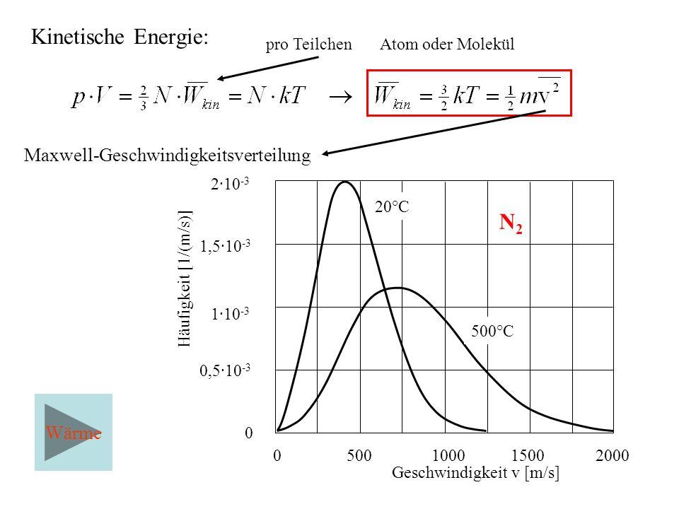 Maxwell-Geschwindigkeitsverteilung N2N2 0500100015002000 Geschwindigkeit v [m/s] 2·10 -3 1,5·10 -3 1·10 -3 0,5·10 -3 Häufigkeit [1/(m/s)] 0 20°C 500°C pro Teilchen Atom oder Molekül Wärme Kinetische Energie: