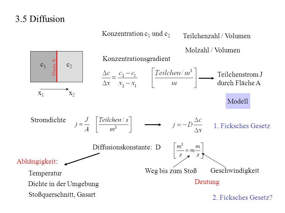 x1x1 x2x2 c1c1 c2c2 Konzentration c 1 und c 2 Teilchenzahl / Volumen Molzahl / Volumen Stromdichte 1. Ficksches Gesetz Konzentrationsgradient Teilchen