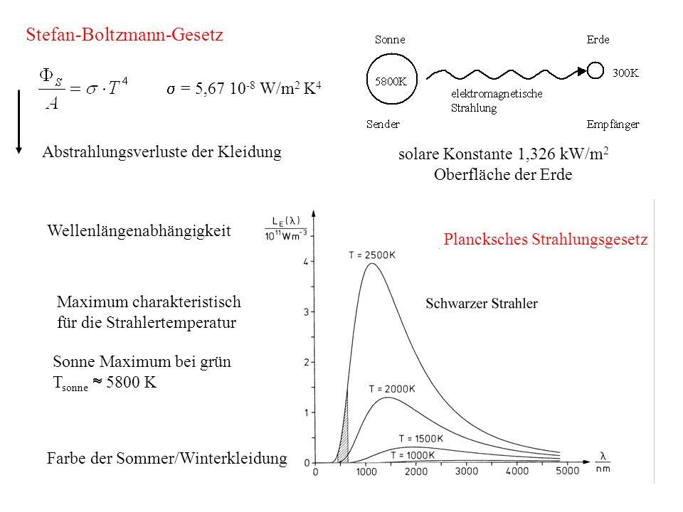 = 5,67 10 -8 W/m 2 K 4 Abstrahlungsverluste der Kleidung Wellenlängenabhängigkeit Maximum charakteristisch für die Strahlertemperatur Sonne Maximum be