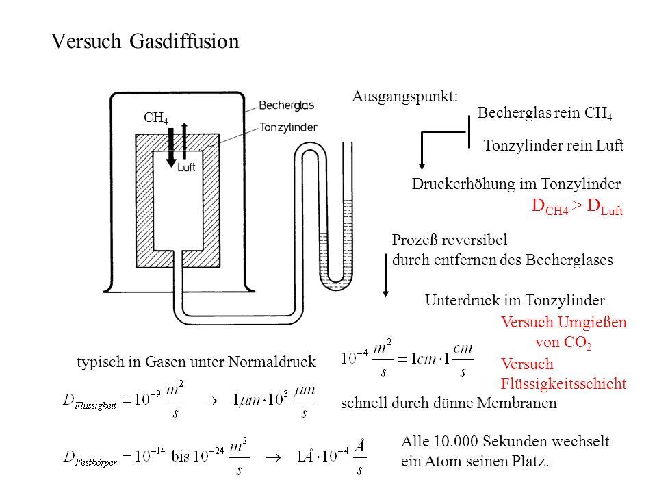 Ausgangspunkt: Becherglas rein CH 4 Tonzylinder rein Luft Prozeß reversibel durch entfernen des Becherglases Unterdruck im Tonzylinder typisch in Gase