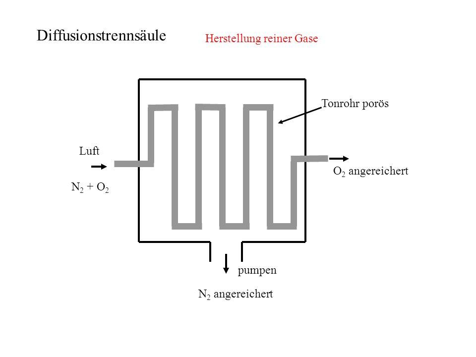 Herstellung reiner Gase Luft N 2 + O 2 O 2 angereichert pumpen N 2 angereichert Tonrohr porös Diffusionstrennsäule