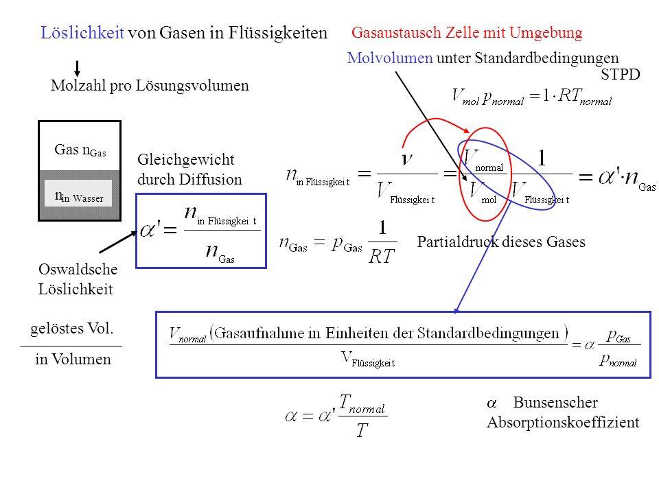 Gasn n in Wasser Molzahl pro Lösungsvolumen Gleichgewicht durch Diffusion Molvolumen unter Standardbedingungen Oswaldsche Löslichkeit Löslichkeit von