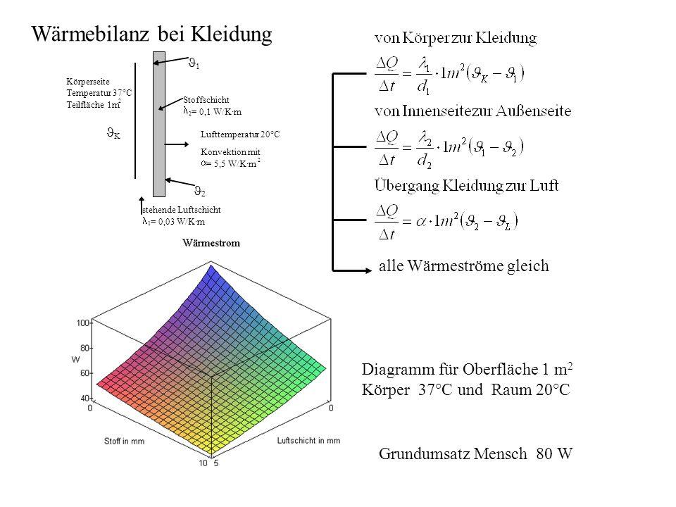 Diagramm für Oberfläche 1 m 2 Körper 37°C und Raum 20°C Grundumsatz Mensch 80 W alle Wärmeströme gleich Wärmebilanz bei Kleidung Körperseite Temperatu