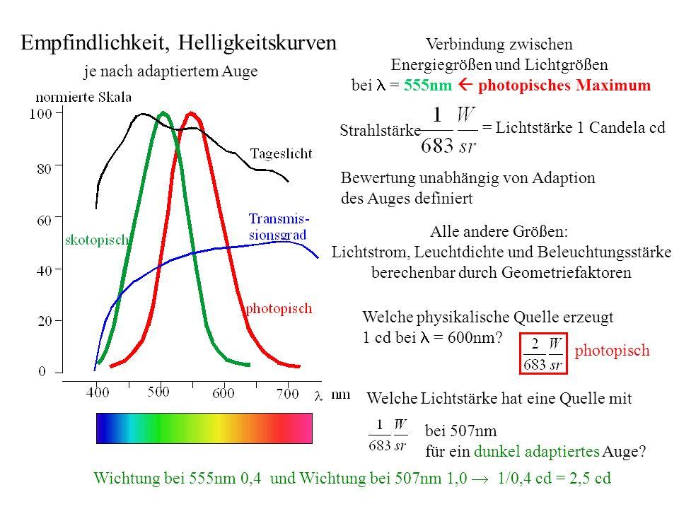 je nach adaptiertem Auge Verbindung zwischen Energiegrößen und Lichtgrößen bei = 555nm photopisches Maximum Alle andere Größen: Lichtstrom, Leuchtdich