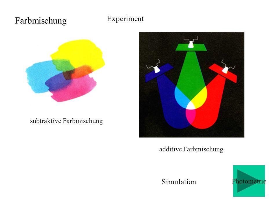 quantitative Beschreibung durch Vektoren innere Farbmischung Einheitsvektor: Farbwert Länge des Vektors: Farbwert äußere Farbmischung Farbvalenz Additive Farbmischung