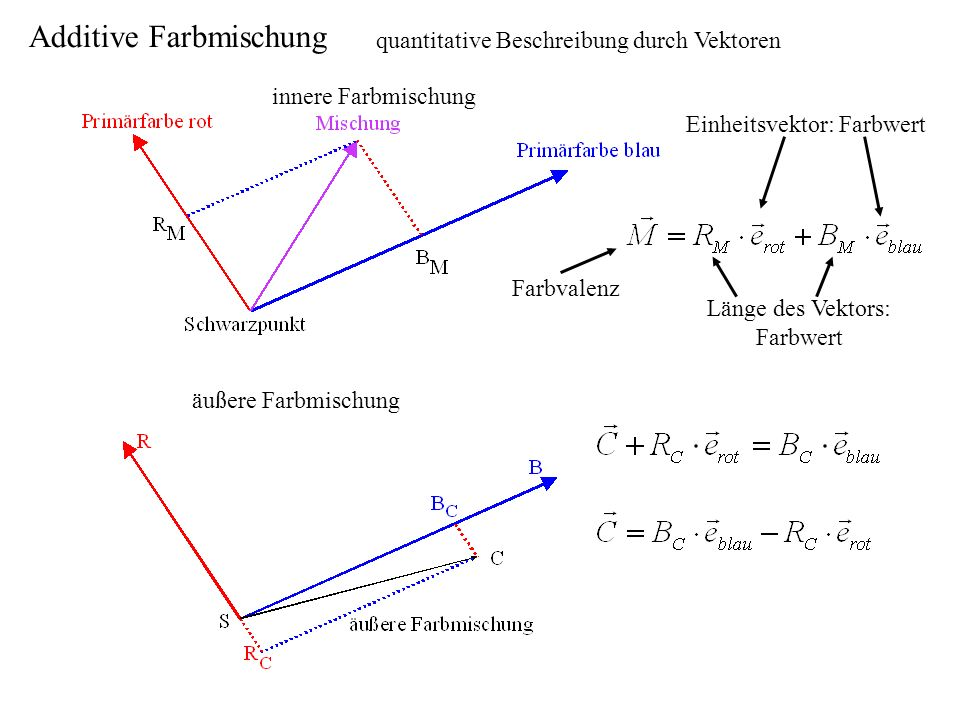 quantitative Beschreibung durch Vektoren innere Farbmischung Einheitsvektor: Farbwert Länge des Vektors: Farbwert äußere Farbmischung Farbvalenz Addit