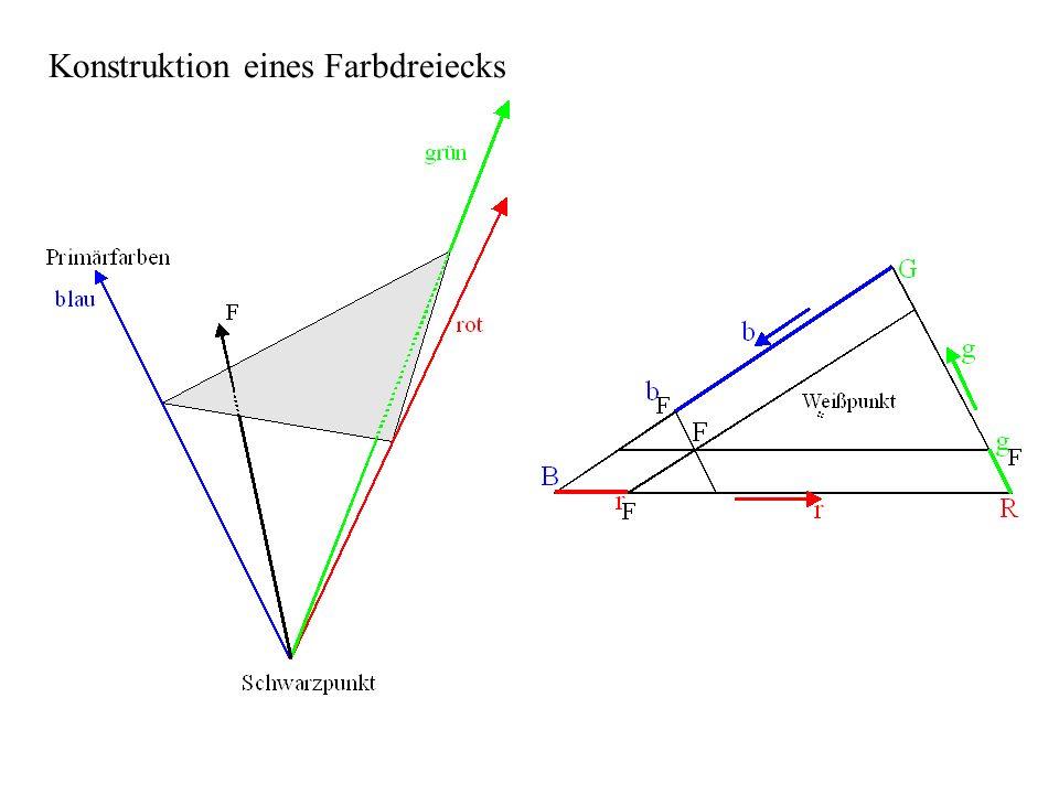 0,20,40,6 x 0,2 0,4 0,6 0,8 y 700nm 546nm 435nm Komplementärfarben: grün/blau mit gelb/rot Weißvalenz: weiß grau schwarz Farbdreieck