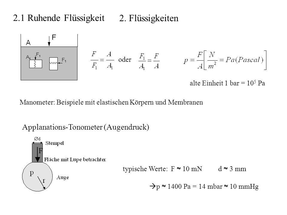 oder alte Einheit 1 bar = 10 5 Pa typische Werte: F 10 mN d 3 mm p 1400 Pa = 14 mbar 10 mmHg Applanations-Tonometer (Augendruck) Manometer: Beispiele mit elastischen Körpern und Membranen 2.1 Ruhende Flüssigkeit 2.