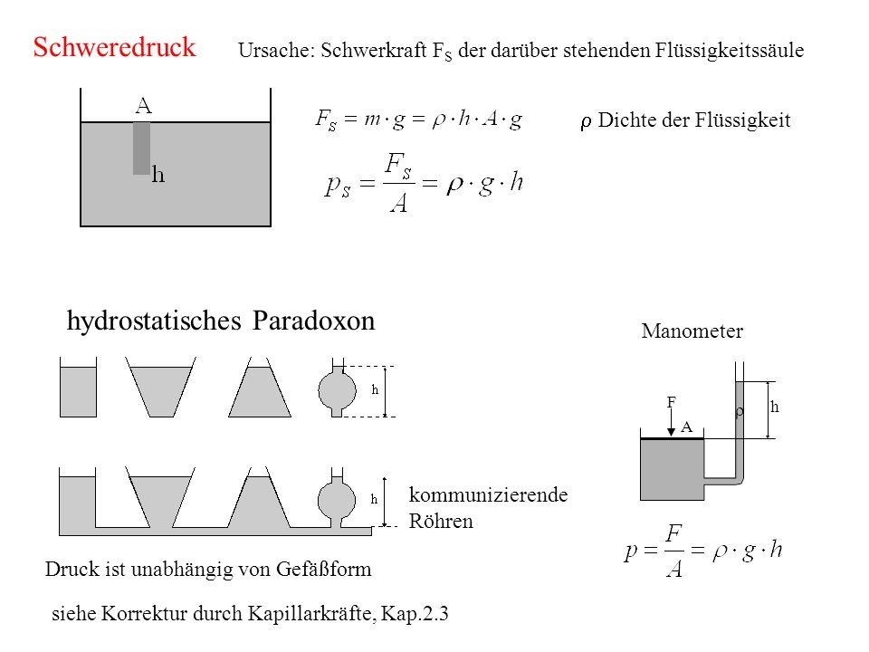 Ursache: Schwerkraft F S der darüber stehenden Flüssigkeitssäule Dichte der Flüssigkeit hydrostatisches Paradoxon Druck ist unabhängig von Gefäßform siehe Korrektur durch Kapillarkräfte, Kap.2.3 Schweredruck kommunizierende Röhren Manometer h F A