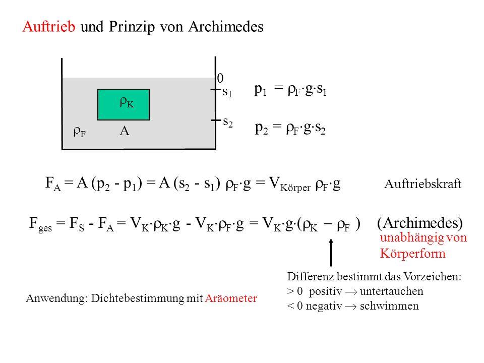 p 1 = F g s 1 p 2 = F g s 2 F A = A (p 2 - p 1 ) = A (s 2 - s 1 ) F g = V Körper F g Auftriebskraft F ges = F S - F A = V K K g - V K F g = V K g ( K F ) (Archimedes) Differenz bestimmt das Vorzeichen: > 0 positiv untertauchen < 0 negativ schwimmen Anwendung: Dichtebestimmung mit Aräometer unabhängig von Körperform Auftrieb und Prinzip von Archimedes A F K 0 s 1 s 2