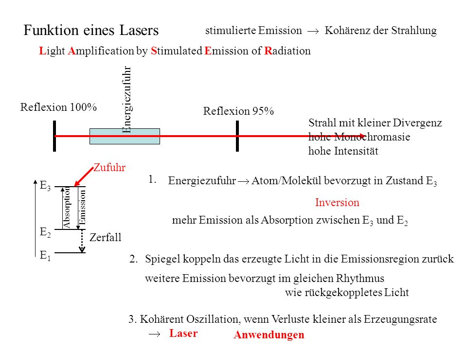 stimulierte Emission Kohärenz der Strahlung Light Amplification by Stimulated Emission of Radiation Reflexion 100% Reflexion 95% Energiezufuhr Energiezufuhr Atom/Molekül bevorzugt in Zustand E 3 mehr Emission als Absorption zwischen E 3 und E 2 Inversion 1.