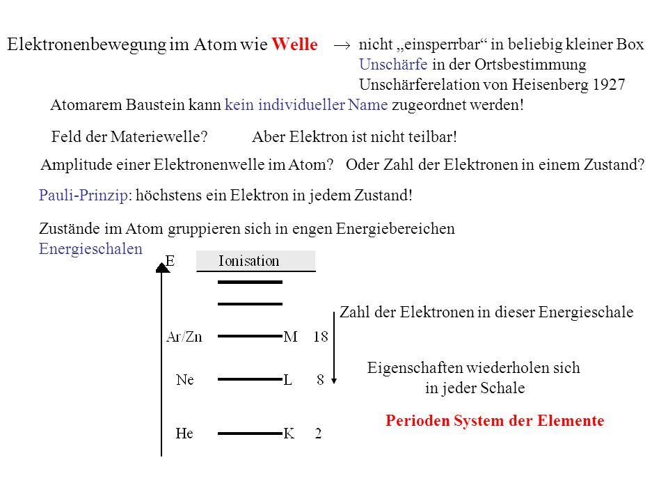 nicht einsperrbar in beliebig kleiner Box Unschärfe in der Ortsbestimmung Unschärferelation von Heisenberg 1927 Atomarem Baustein kann kein individueller Name zugeordnet werden.