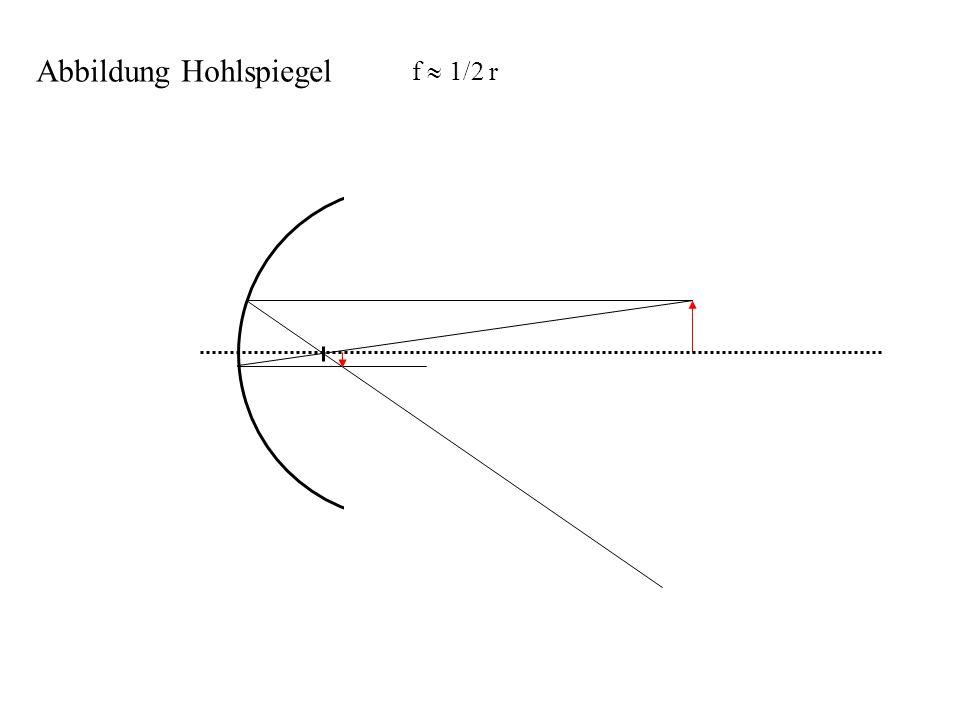 Brechungsgesetz von Snellius 1 vergrößern 2 wird 90°, danach keine Brechung mehr Intensität des reflektierten Strahls steigt Grenzwinkel: Totalreflexion typisch total 42° sehr guter Spiegel Lichtbrechung an einer Grenzfläche schwacher, reflektierter Strahl n 1 < n 2 z.B.
