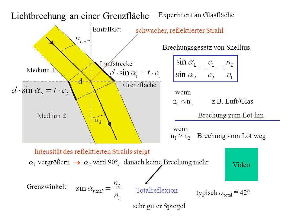 Beispiele von Brechungsindizes Material Brechungsindex bei = 650nm Luft (STPD)1,00029 Kronglas1,51 Steinsalz1,54 Schweres Flintglas1,75 Spezialglasbis etwa 1,9 Wasser1,33 Quarzglas1,46 Plexiglas1,492 STPD standard temperature and pressure, dry Normalbedingungen