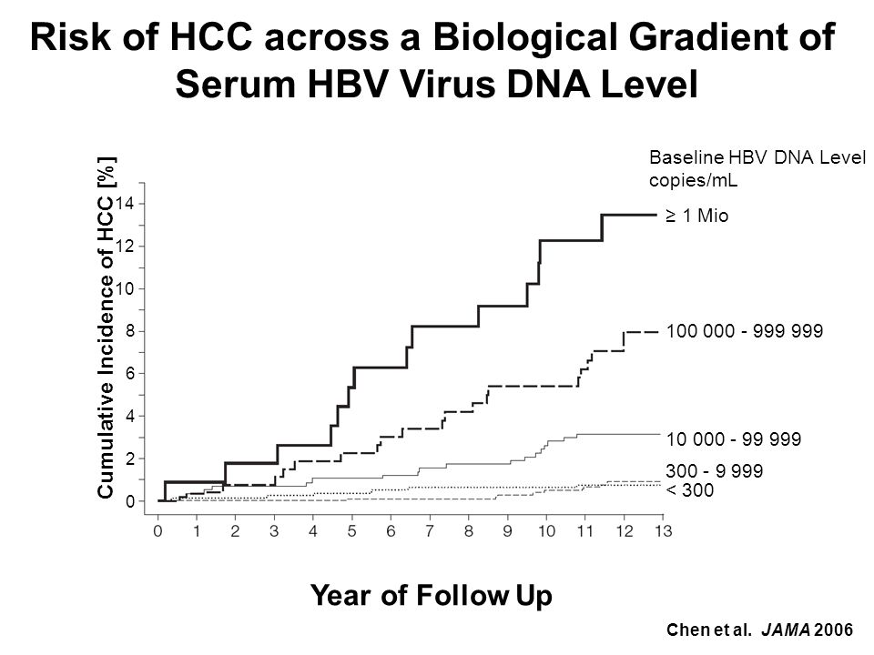 Year of Follow Up Cumulative Incidence of HCC [%] 0 2 14 4 6 10 8 12 Baseline HBV DNA Level copies/mL 1 Mio 100 000 - 999 999 10 000 - 99 999 300 - 9