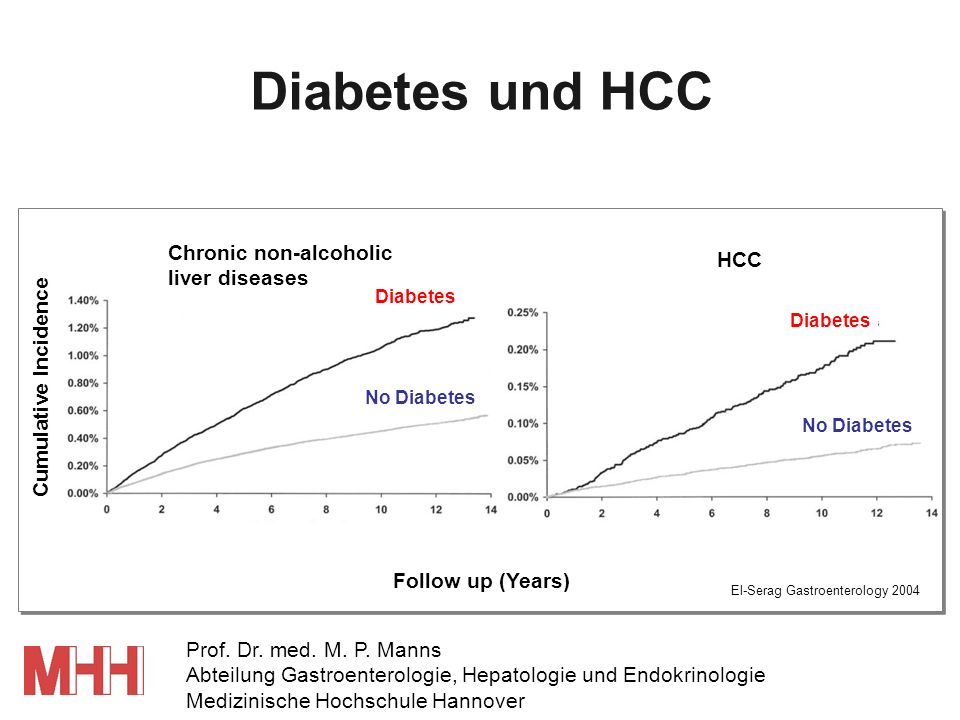 Diabetes und HCC Follow up (Years) Cumulative Incidence HCC Chronic non-alcoholic liver diseases No Diabetes Diabetes El-Serag Gastroenterology 2004 P