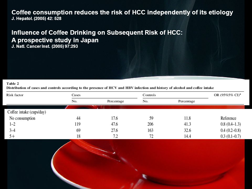 Coffee consumption reduces the risk of HCC independently of its etiology J. Hepatol. (2005) 42: 528 Influence of Coffee Drinking on Subsequent Risk of