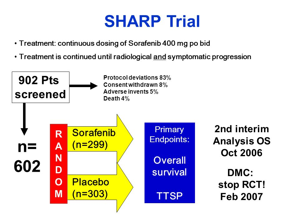 SHARP Trial Treatment: continuous dosing of Sorafenib 400 mg po bid Treatment is continued until radiological and symptomatic progression Sorafenib (n