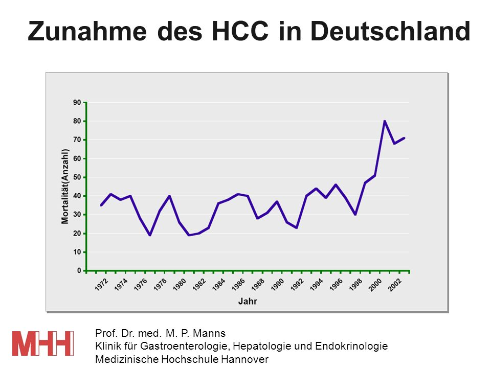 Anzahl der HCC Sterbefälle 1980199419921990198819861984198219961998 8.000 7.000 6.000 5.000 4.000 3.000 2.000 1.000 keine Lebererkrankung andere Lebererkrankung Virale Hepatitis alkoholische Lebererkrankung Anteil der viralen Hepatitis am HCC Gastroenterology (2005) 129 486