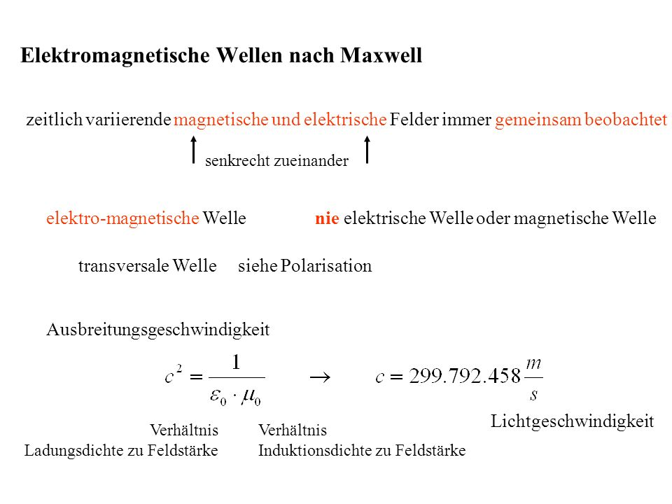 zeitlich variierende magnetische und elektrische Felder immer gemeinsam beobachtet elektro-magnetische Welle nie elektrische Welle oder magnetische Welle senkrecht zueinander transversale Welle siehe Polarisation Elektromagnetische Wellen nach Maxwell Ausbreitungsgeschwindigkeit Lichtgeschwindigkeit Verhältnis Ladungsdichte zu Feldstärke Verhältnis Induktionsdichte zu Feldstärke