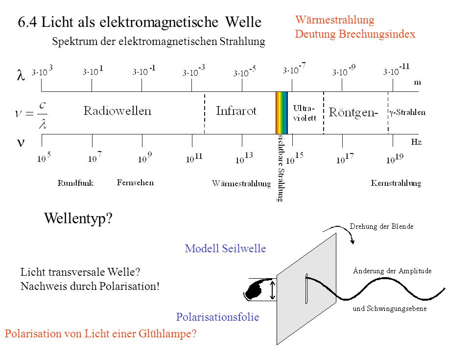 Spektrum der elektromagnetischen Strahlung Licht transversale Welle.