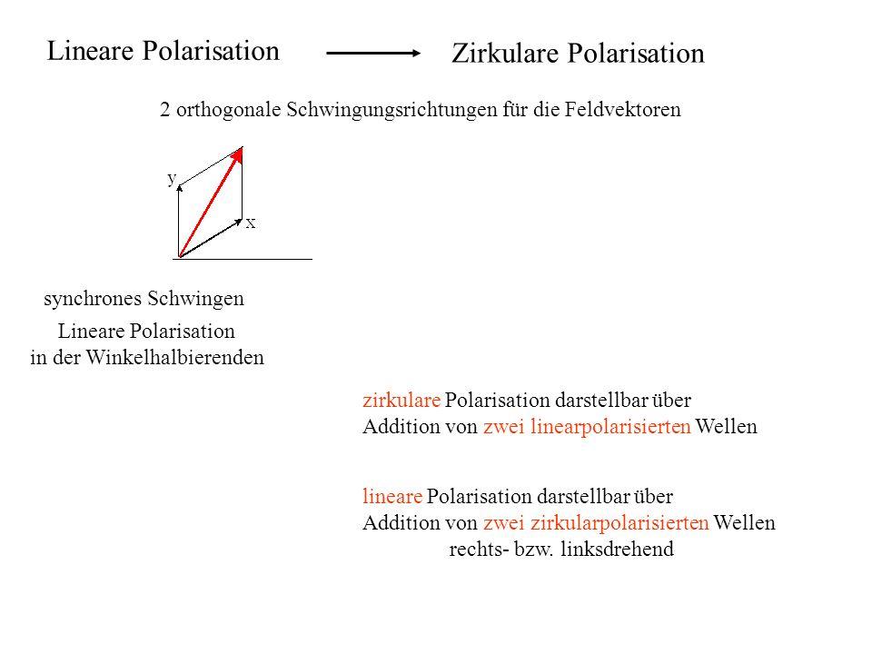 Zirkulare Polarisation 2 orthogonale Schwingungsrichtungen für die Feldvektoren synchrones Schwingen Lineare Polarisation in der Winkelhalbierenden Schwingen mit Verzögerung um 1/4 Periode drehender Vektor zirkulare Polarisation zirkulare Polarisation darstellbar über Addition von zwei linearpolarisierten Wellen lineare Polarisation darstellbar über Addition von zwei zirkularpolarisierten Wellen rechts- bzw.
