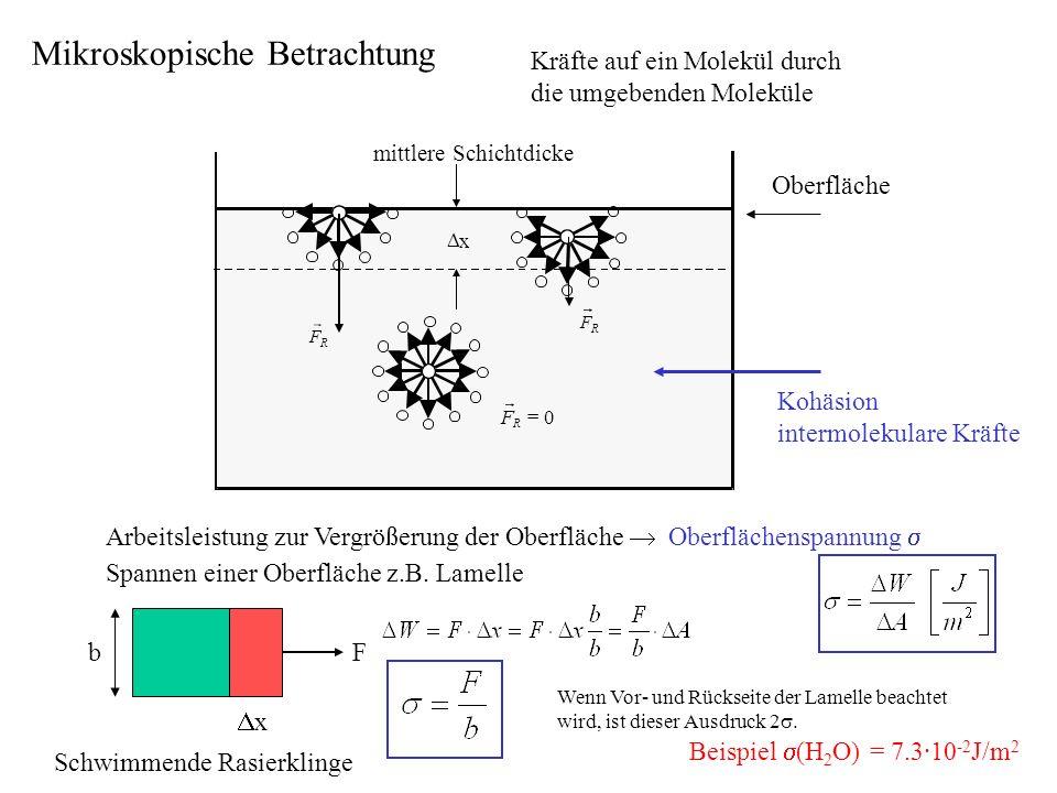 PipettenendeTropfen reißt ab, wenn: Schwerkraft > Kraft durch Oberflächenspannung Material Geometrie Beispiel Wasser (20°C) = 7,3·10 -2 J/m 2 r =1 mm Innendruck p =14,6 Pa = 0,1 mmHg ziemlich klein sehr kleiner Tropfen (Modell: ein Molekül umgeben von einer Schicht Moleküle) R 2Å = 2·10 -10 m p = 7,3·10 8 Pa 10 4 bar, etwa eine Wassersäule von 100km Schwerkraft des Tropfens nur 2Å Säule molekularen Kräfte sind groß gegenüber Schwerkraft Druck in der Kugel durch Oberflächenspannung: r Volumenvergrößerung Hubarbeit: p· V Oberflächenvergrößerung Oberflächenenergie: A Tropfenform: Kugel, wenn frei schwebend Hg Oberflächenspannung und Tropfenbildung