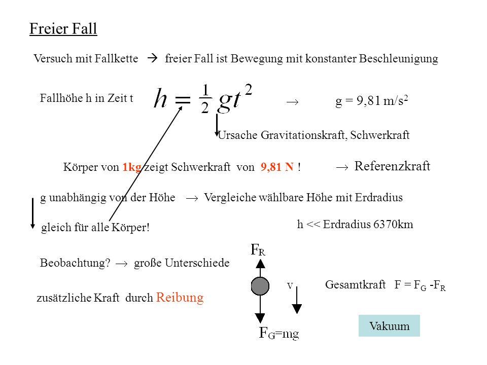Freier Fall Versuch mit Fallkette freier Fall ist Bewegung mit konstanter Beschleunigung Körper von 1kg zeigt Schwerkraft von 9,81 N ! Referenzkraft g