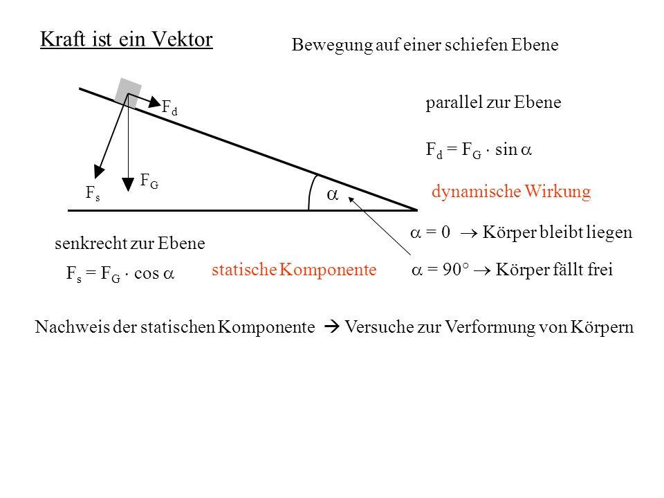 Kraft ist ein Vektor Bewegung auf einer schiefen Ebene Nachweis der statischen Komponente Versuche zur Verformung von Körpern = 0 Körper bleibt liegen