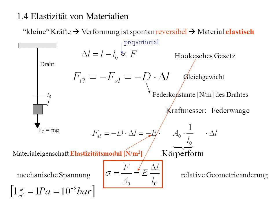 1.4 Elastizität von Materialien kleine Kräfte Verformung ist spontan reversibel Material elastisch Draht F G = mg l0l0 l Hookesches Gesetz Gleichgewic