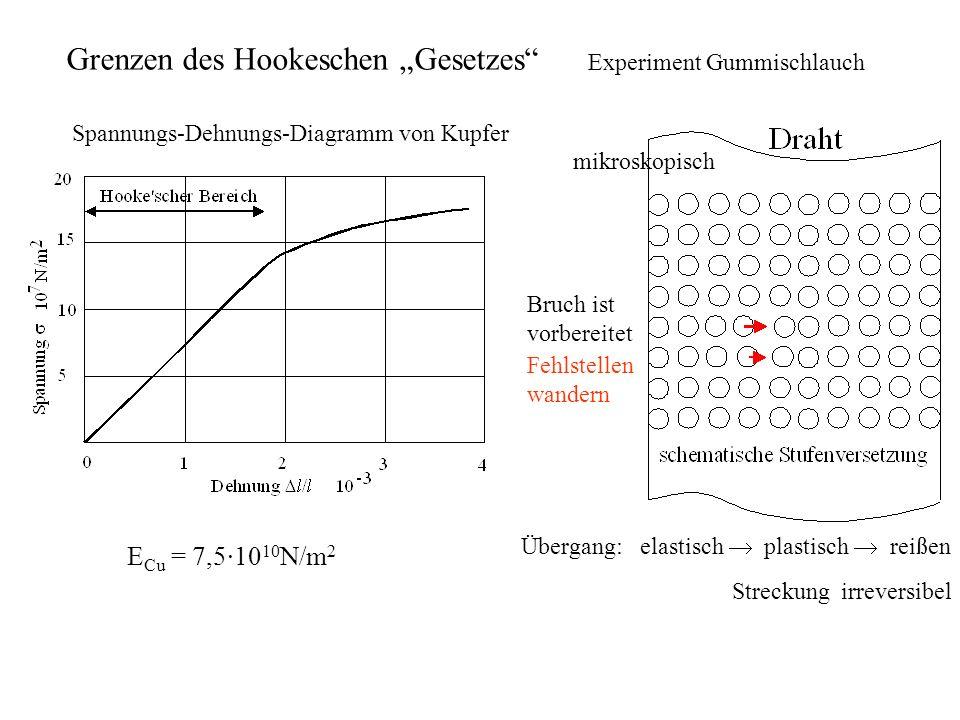 Grenzen des Hookeschen Gesetzes Spannungs-Dehnungs-Diagramm von Kupfer Übergang: elastisch plastisch reißen mikroskopisch Streckung irreversibel Bruch