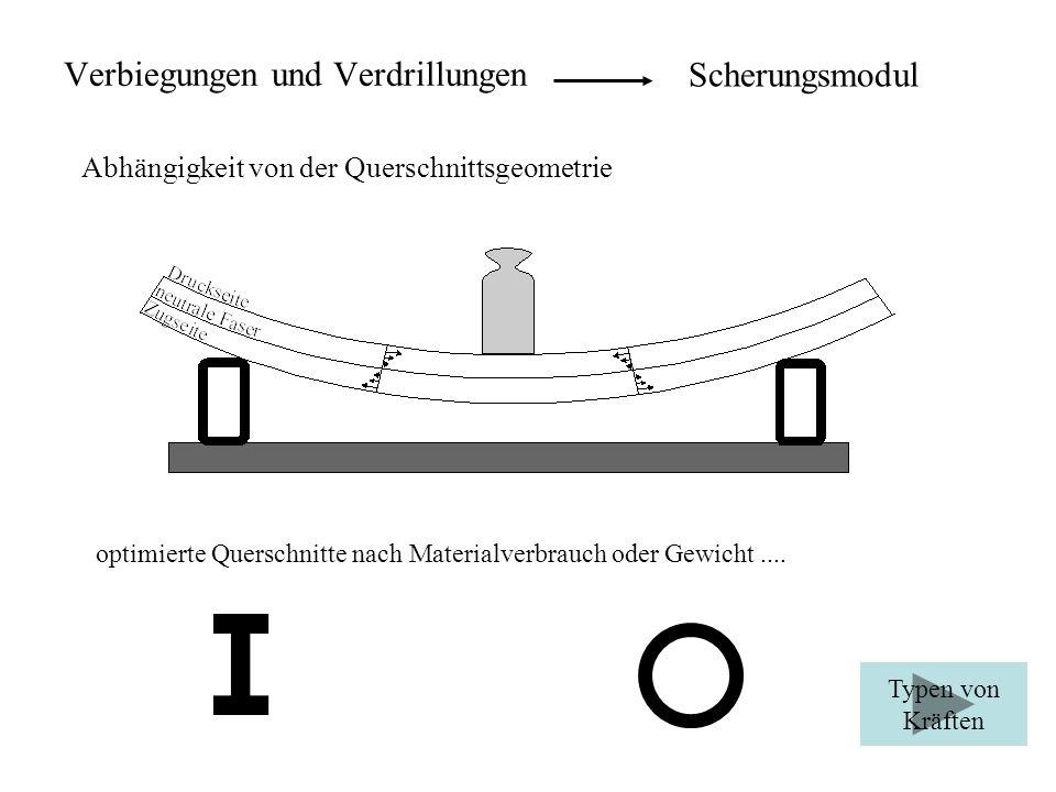 Verbiegungen und Verdrillungen Scherungsmodul Abhängigkeit von der Querschnittsgeometrie optimierte Querschnitte nach Materialverbrauch oder Gewicht..
