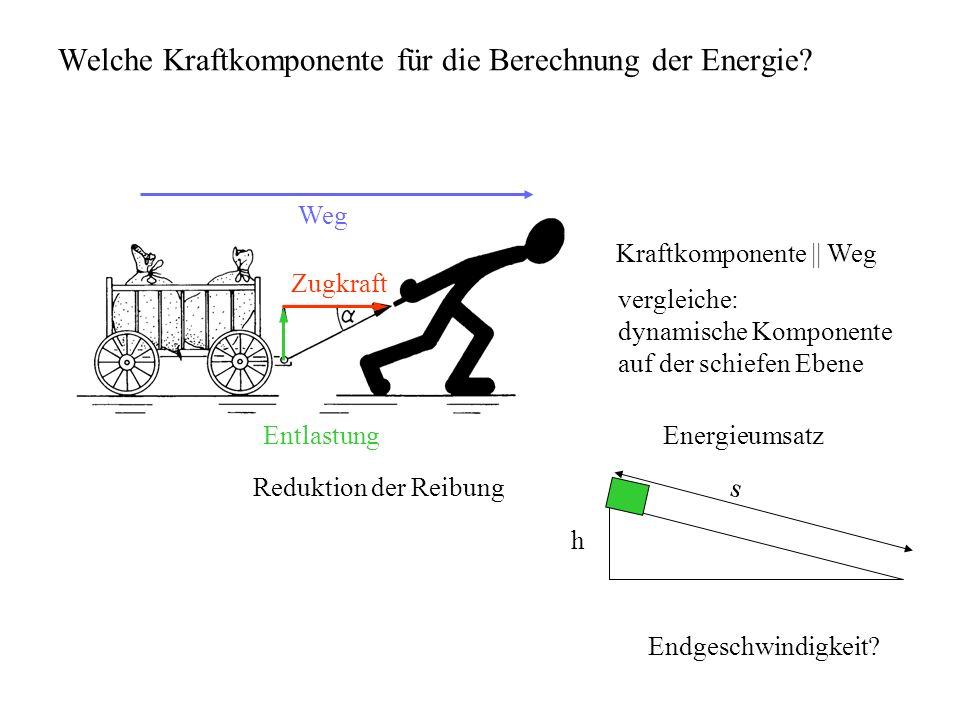 Welche Kraftkomponente für die Berechnung der Energie? Zugkraft Entlastung Weg Kraftkomponente || Weg vergleiche: dynamische Komponente auf der schief