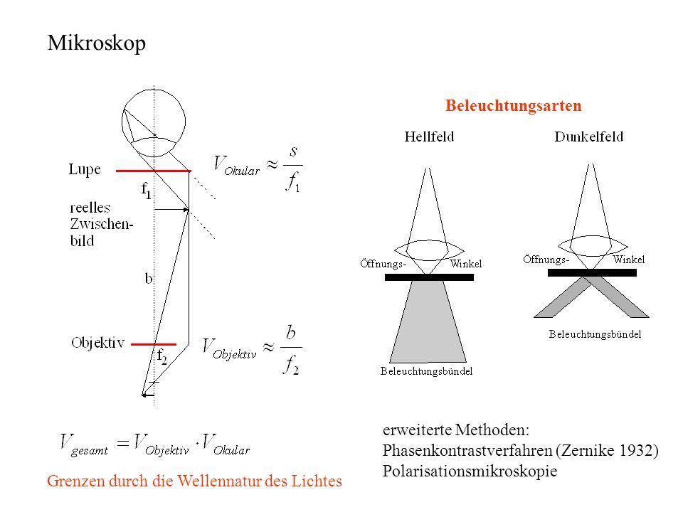 Beleuchtung mit Licht kleiner Wellenlänge Röntgenmikroskopie Beleuchtung mit Wellen kleiner Wellenlänge Materiewellen, Elektronenmikroskop Abbildung in geometrischen Abmessungen, so daß die Beugung und Interferenz sich nicht ausbilden kann Nahfeldmikroskopie Methoden zur Steigerung des Auflösungsvermögen Rastertunnelmikroskopie (STM) Rasterkraftmikroskopie (AFM) STM surface tunneling microscope AFM atomic force microscope Farben Ruska, Nobelpreis 1986 Abtasten des Objektes mit kleiner Sonde Rastermikroskopie Binnig, Rohrer, Nobelpreis 1986