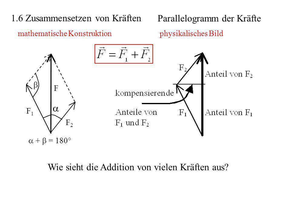 1.6 Zusammensetzen von Kräften mathematische Konstruktionphysikalisches Bild F1F1 F2F2 F + = 180° Wie sieht die Addition von vielen Kräften aus? Paral