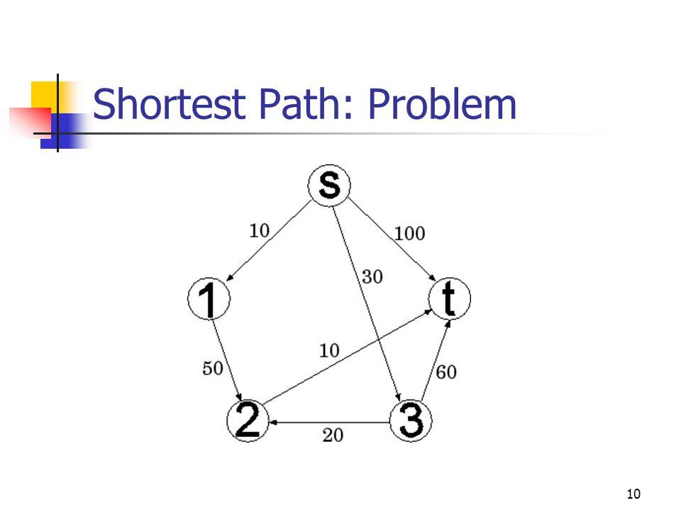 10 Shortest Path: Problem