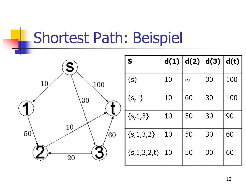 12 Shortest Path: Beispiel Sd(1)d(2)d(3)d(t) {s}10 30100 {s,1}106030100 {s,1,3}10503090 {s,1,3,2}10503060 {s,1,3,2,t}10503060