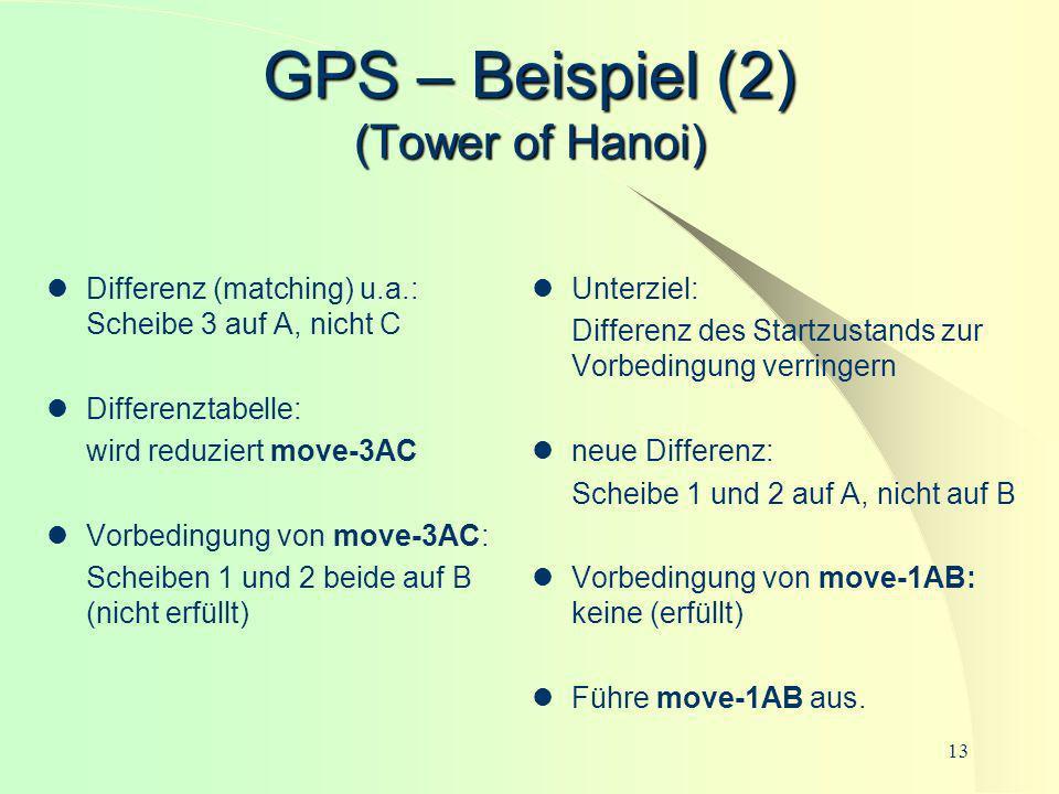 13 GPS – Beispiel (2) (Tower of Hanoi) Differenz (matching) u.a.: Scheibe 3 auf A, nicht C Differenztabelle: wird reduziert move-3AC Vorbedingung von