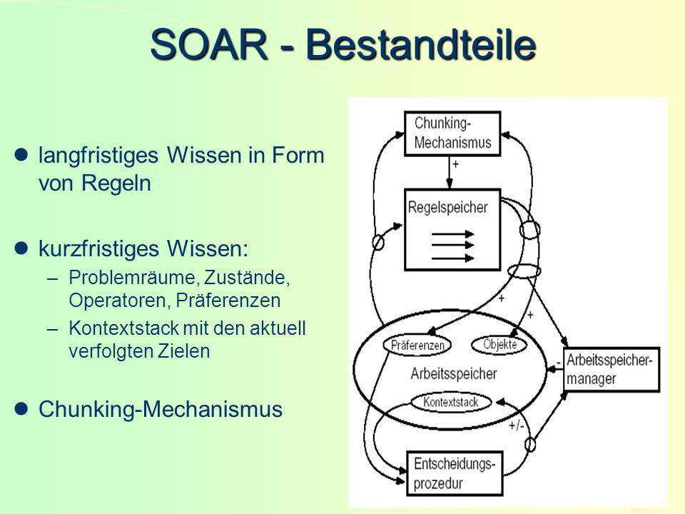 18 SOAR - Bestandteile langfristiges Wissen in Form von Regeln kurzfristiges Wissen: –Problemräume, Zustände, Operatoren, Präferenzen –Kontextstack mi