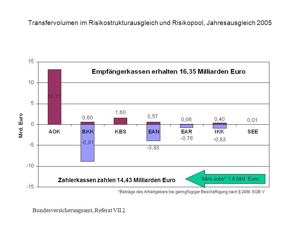 Bundesversicherungsamt, Referat VII 2 Transfervolumen im Risikostrukturausgleich und Risikopool, Jahresausgleich 2005 Zahlerkassen zahlen 14,43 Milliarden Euro Mini-Jobs*: 1,9 Mrd.