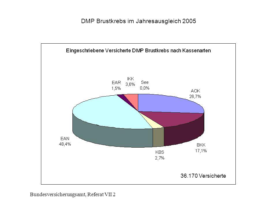 Bundesversicherungsamt, Referat VII 2 DMP Brustkrebs im Jahresausgleich 2005 36.170 Versicherte