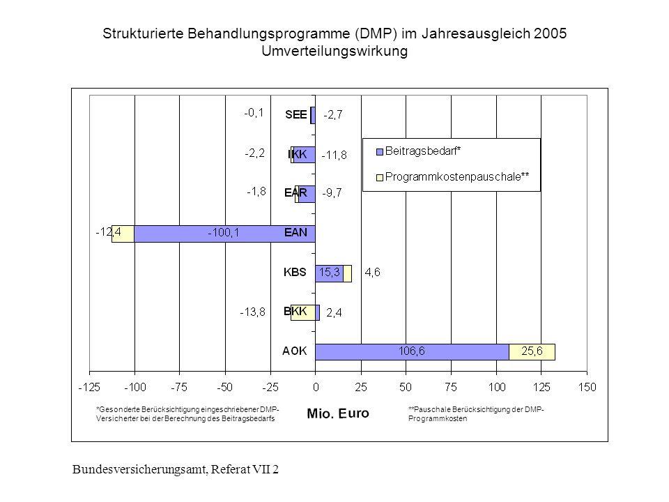 Bundesversicherungsamt, Referat VII 2 Strukturierte Behandlungsprogramme (DMP) im Jahresausgleich 2005 Umverteilungswirkung *Gesonderte Berücksichtigung eingeschriebener DMP- Versicherter bei der Berechnung des Beitragsbedarfs **Pauschale Berücksichtigung der DMP- Programmkosten