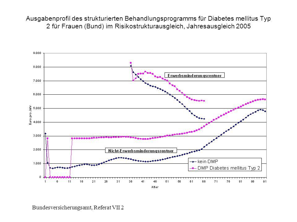 Bundesversicherungsamt, Referat VII 2 Ausgabenprofil des strukturierten Behandlungsprogramms für Diabetes mellitus Typ 2 für Frauen (Bund) im Risikostrukturausgleich, Jahresausgleich 2005