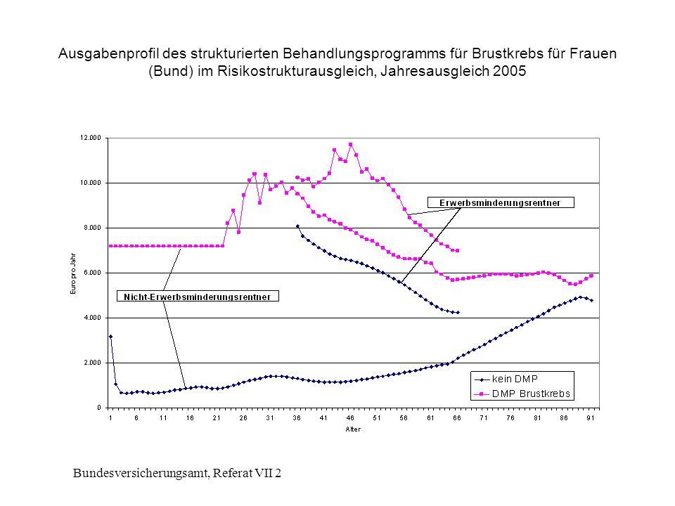 Bundesversicherungsamt, Referat VII 2 Ausgabenprofil des strukturierten Behandlungsprogramms für Brustkrebs für Frauen (Bund) im Risikostrukturausgleich, Jahresausgleich 2005