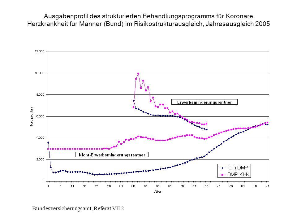 Bundesversicherungsamt, Referat VII 2 Ausgabenprofil des strukturierten Behandlungsprogramms für Koronare Herzkrankheit für Männer (Bund) im Risikostrukturausgleich, Jahresausgleich 2005