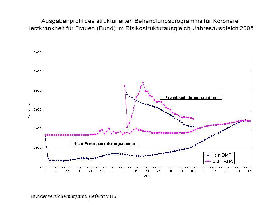 Bundesversicherungsamt, Referat VII 2 Ausgabenprofil des strukturierten Behandlungsprogramms für Koronare Herzkrankheit für Frauen (Bund) im Risikostrukturausgleich, Jahresausgleich 2005