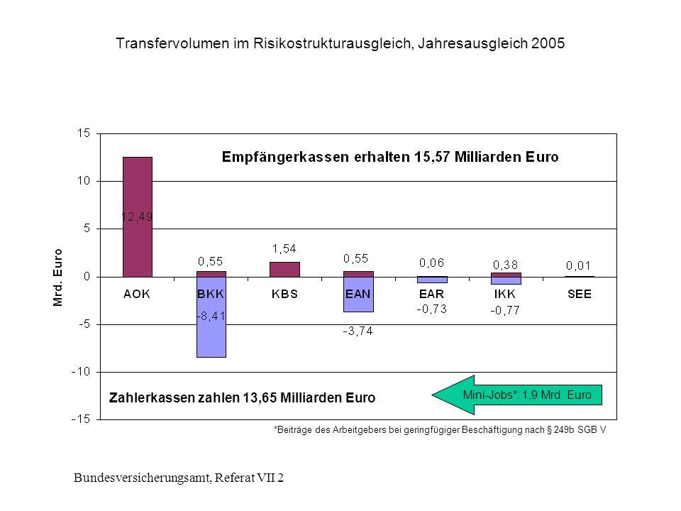 Bundesversicherungsamt, Referat VII 2 Transfervolumen im Risikostrukturausgleich, Jahresausgleich 2005 Zahlerkassen zahlen 13,65 Milliarden Euro Mini-Jobs*: 1,9 Mrd.