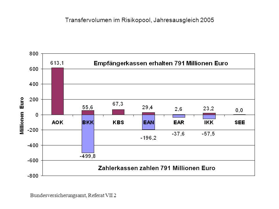 Bundesversicherungsamt, Referat VII 2 Transfervolumen im Risikopool, Jahresausgleich 2005 Zahlerkassen zahlen 791 Millionen Euro