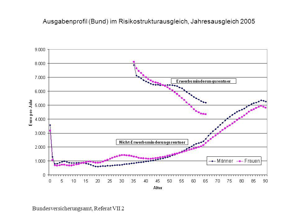 Bundesversicherungsamt, Referat VII 2 Ausgabenprofil (Bund) im Risikostrukturausgleich, Jahresausgleich 2005